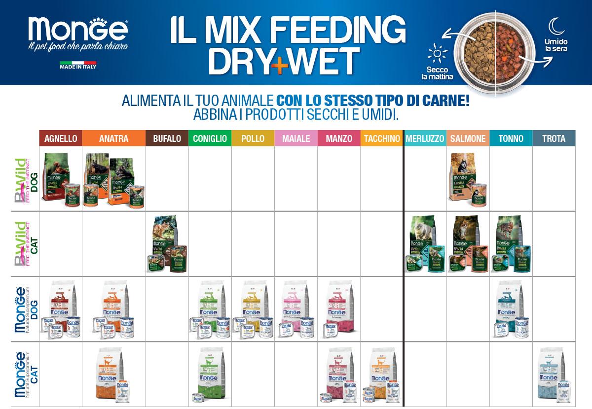 MixFeeding-ITA